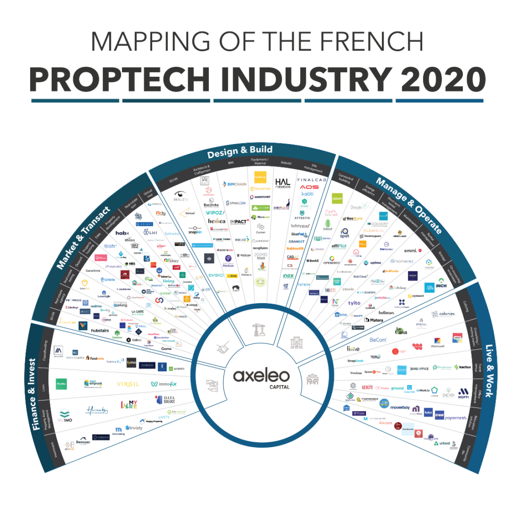 cartographie proptech