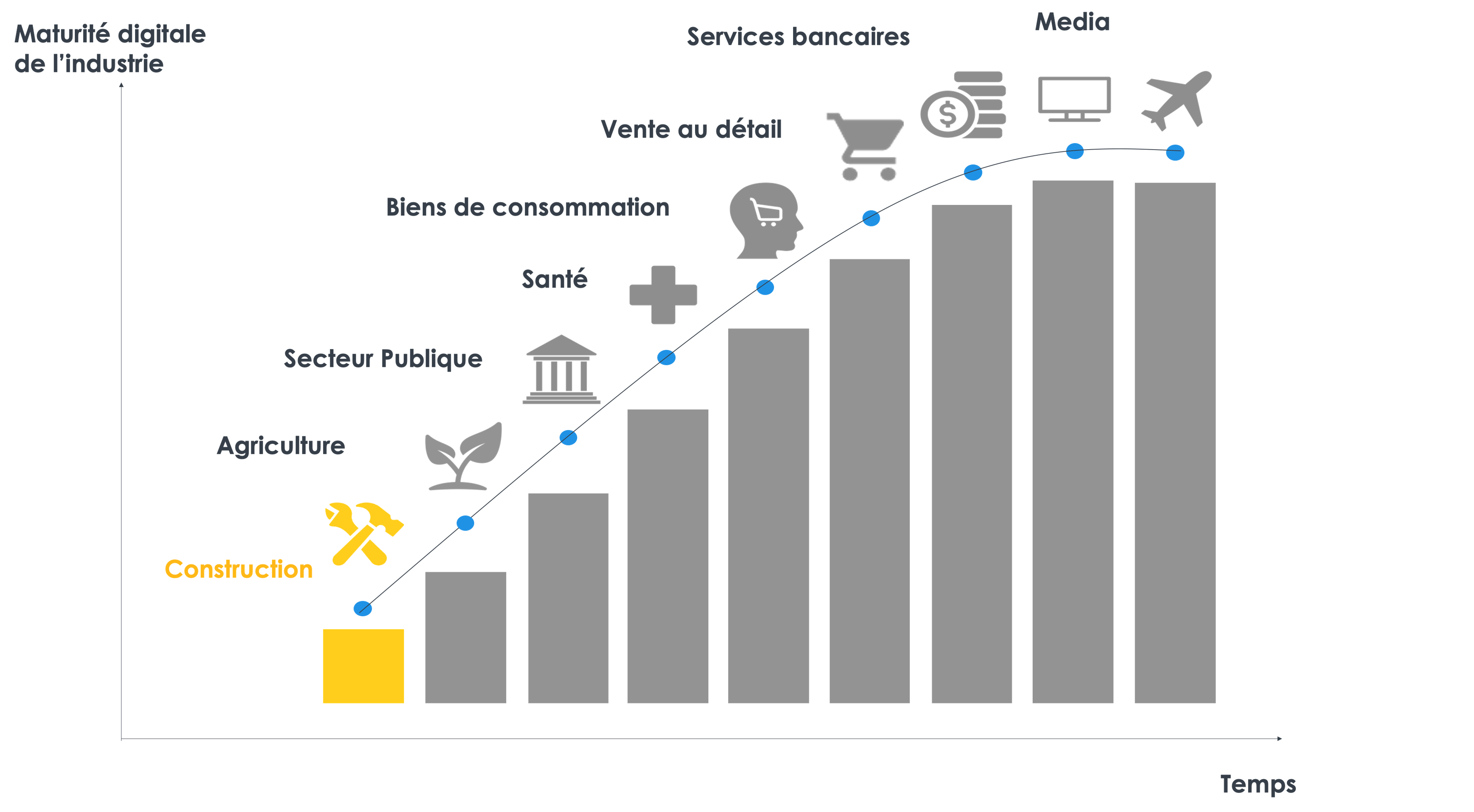 Graph-secteur-digitalisaiton