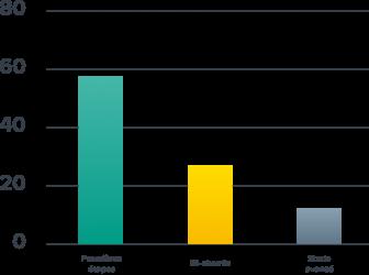 IDC wizzcad graphique étapes de la digitalisation